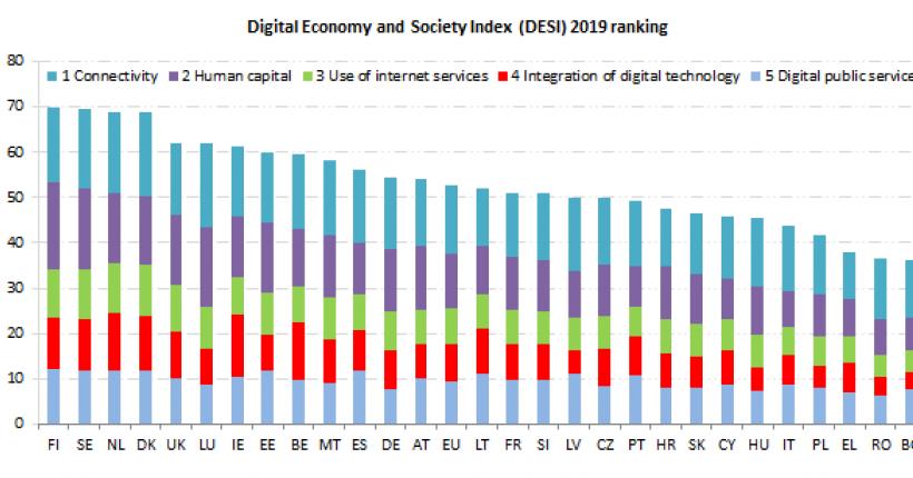 España se mantiene por encima de la media de la UE en digitalización