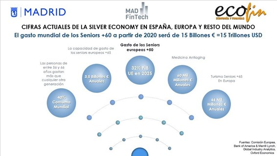 Cifras de la Silver Economy en España
